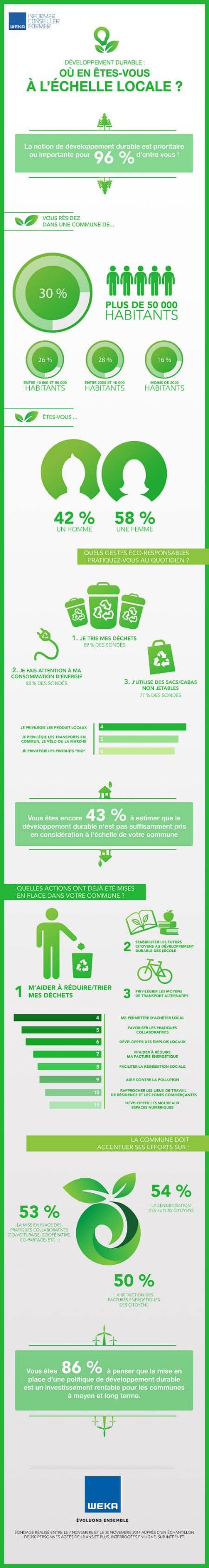infographie-resultats-du-sondage-sur-le-developpement-durable-a-l-echelle-locale
