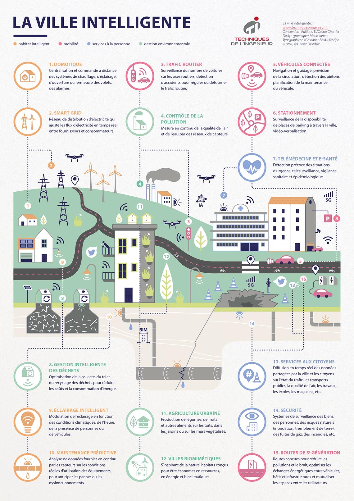 Smart city, ville intelligente : à quoi ressemblent les villes du futur ?