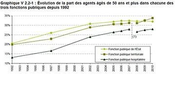 Le-vieillissement-des-effectifs-de-la-fonction-publique-se-poursuit