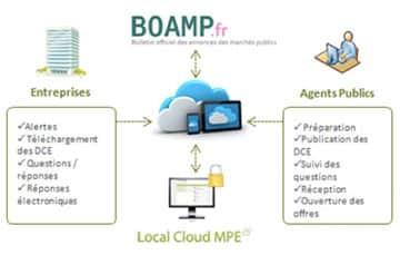 Local-Cloud-MPE-solution-de-dematerialisation-des-marches-publics