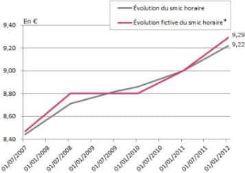 La-revalorisation-du-Smic-au-1er-janvier-2013